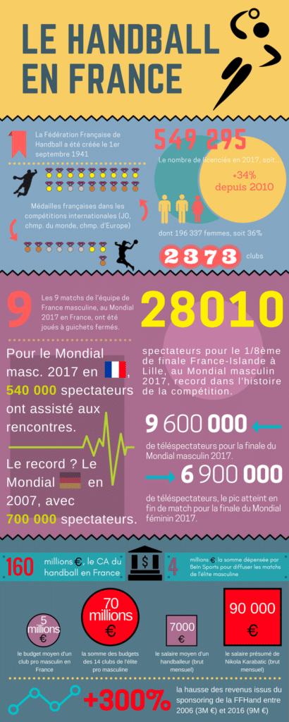 Infographie équipe de france de Handball