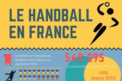 Equipe de France de Hand : génération plus que dorée !